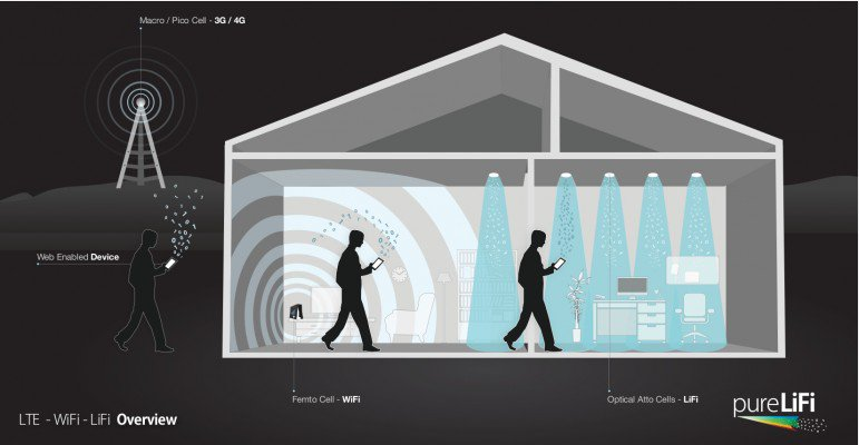 Li-Fi-can-deliver-100-Times-Faster-Networking
