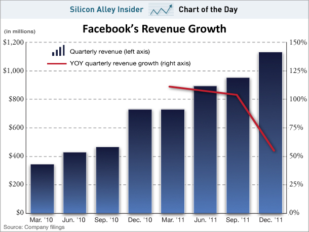 Facebook-value-the-tech-news