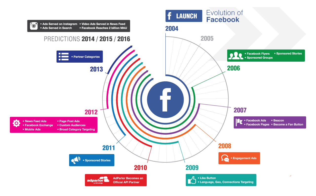 this-is-how-facebook-and-instagram-started-their-journey