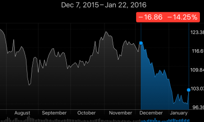 apple-smart-battery-case-was-the-lone-reason-stock-price-went-to-hell