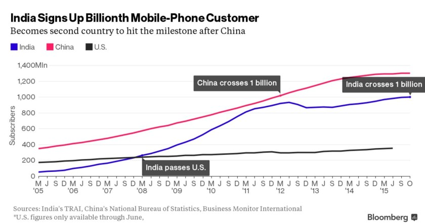 india-gets-1-billion-mobile-phone-users