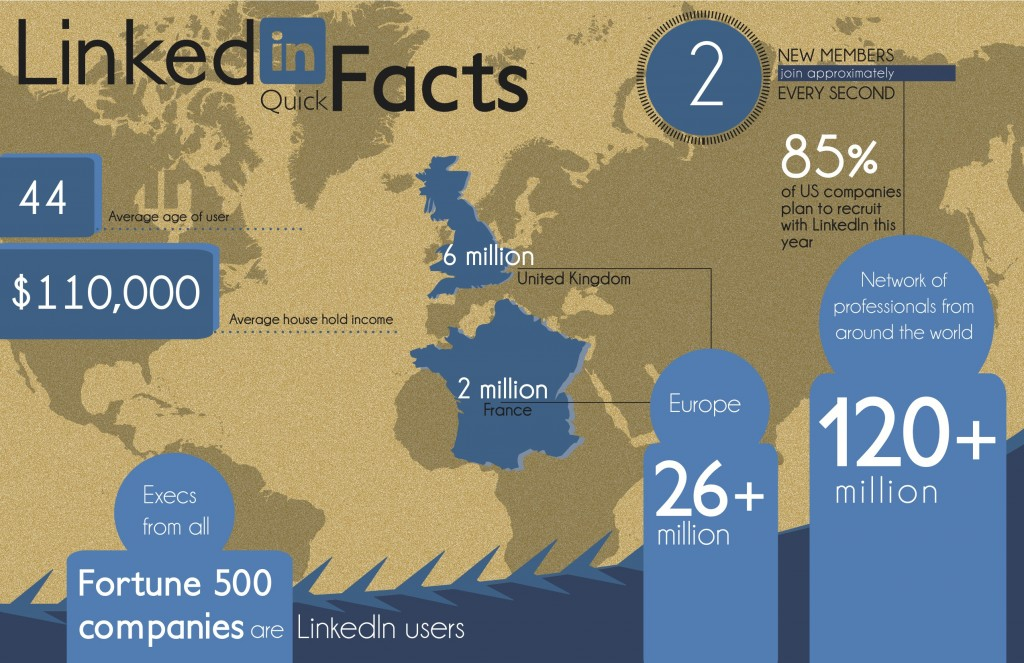 linkedin-facts-the-tech-news