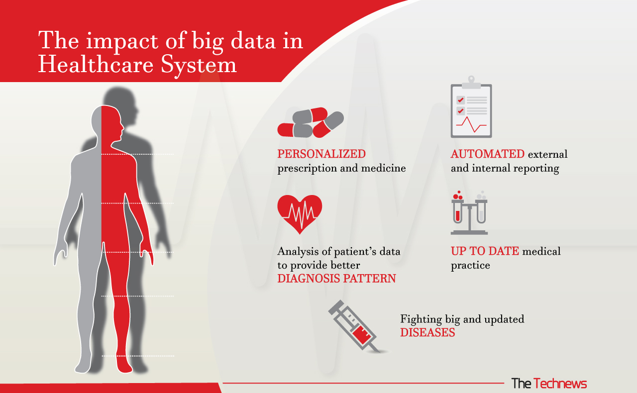this-is-how-big-data-influences-health-care-now