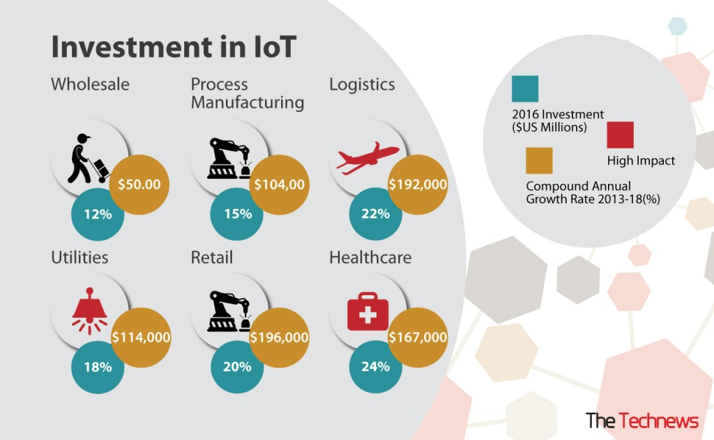invest-in-iot-the-tech-news