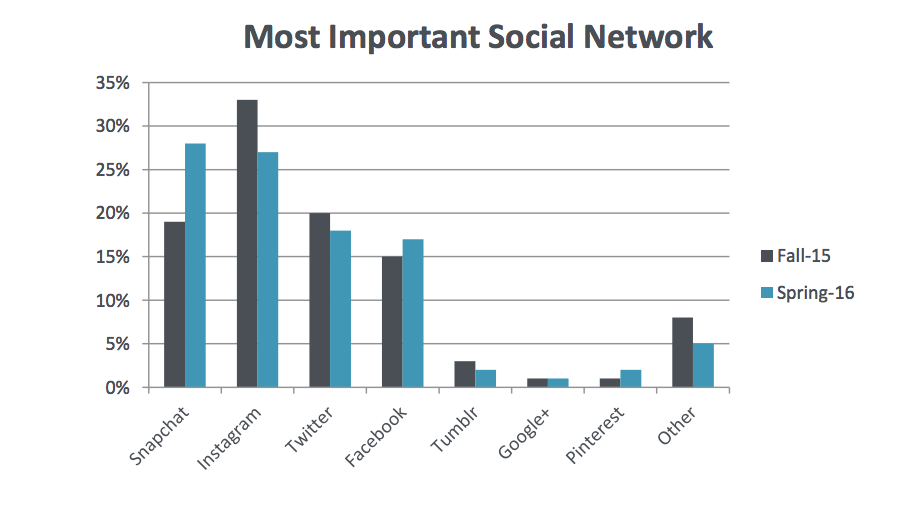 Snapchat Overtakes Instagram as 'Most Important Social Network' Among Teens