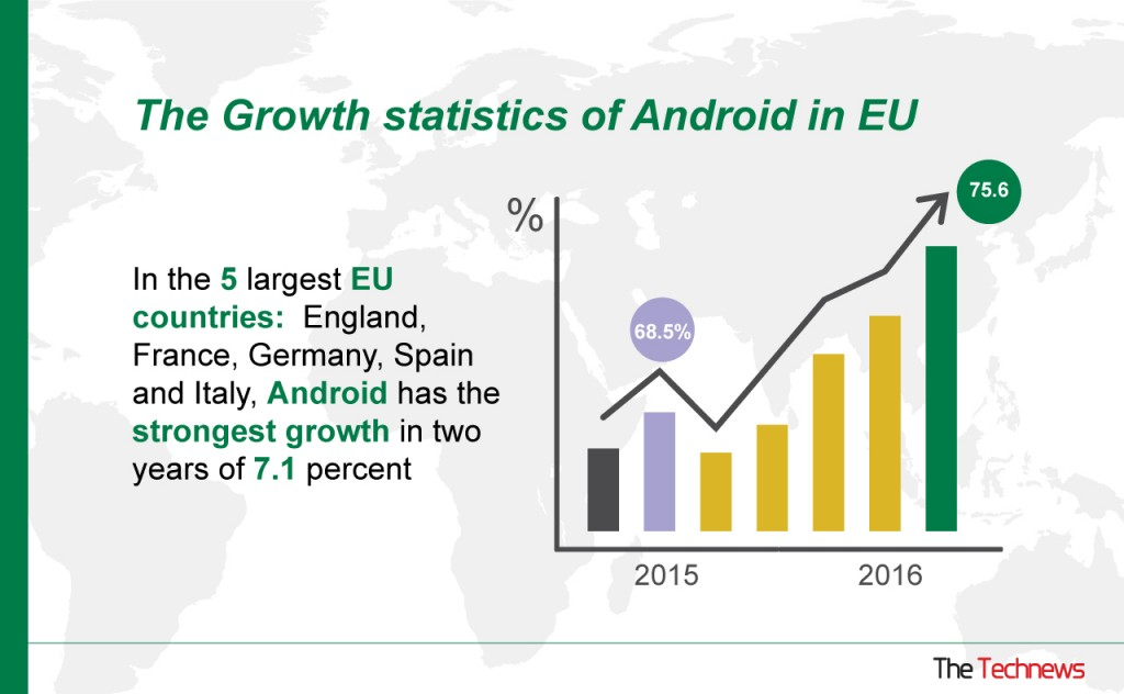 android-grows-rapidly-in-europe
