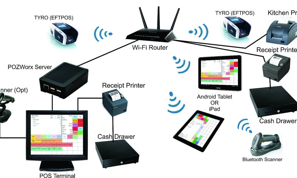 types of x 25 devices Security devices there are a few common devices used for security that involve x rays another type of device, an x-ray or electron-beam machine.