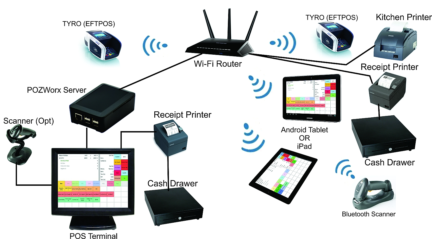Find out different types of Network Devices and their ...