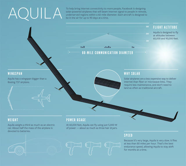 Facebook's_first_flight-of_massive_solar_powered_drone