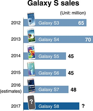 60 million units of galaxy s8