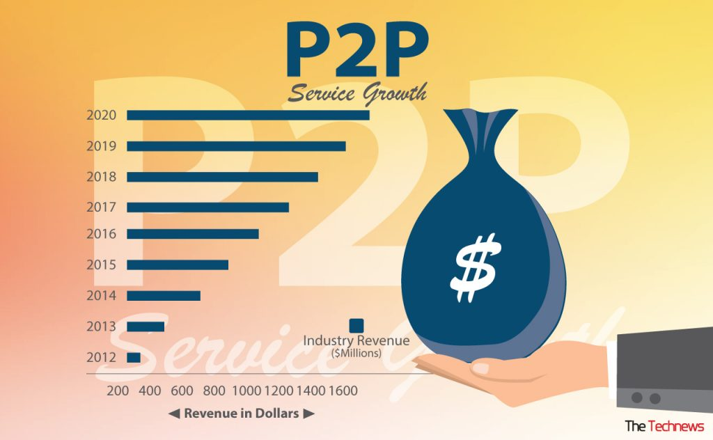 p2p-service-growth-rate-the-technews