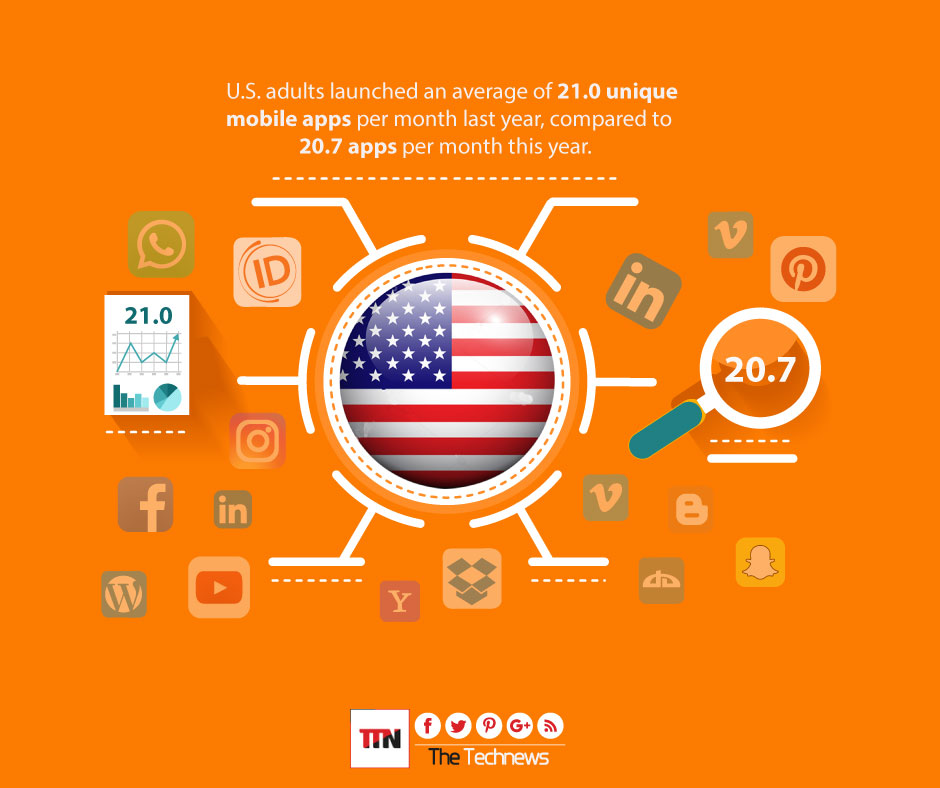 mobile-app-trends_in_USA