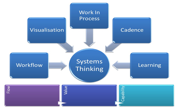 System's-thinking